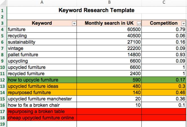 Keyword research analysis example screenshot