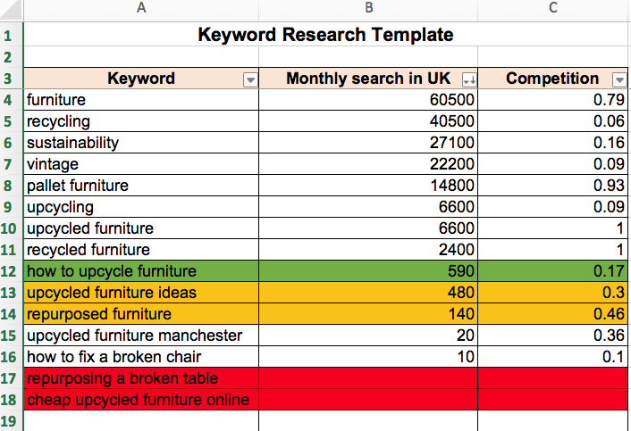 Keyword research analysis example screenshot